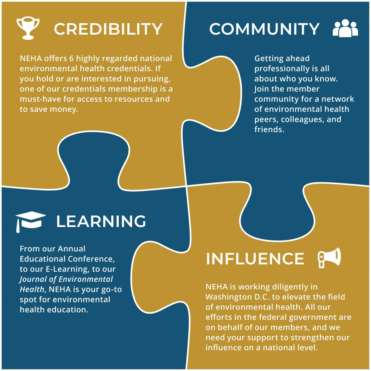 puzzle pieces that are titled credibility, community, learning, and influence, showcasing NEHA's offerings