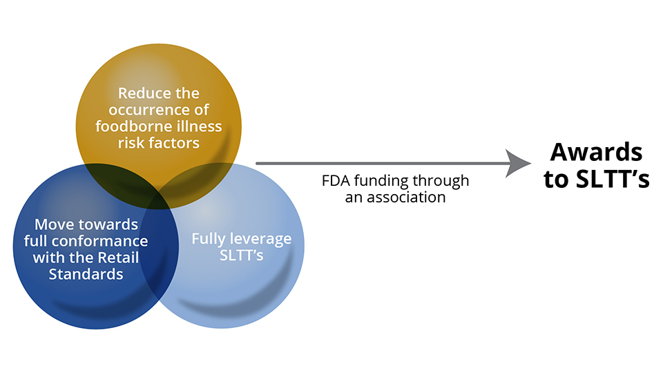 """A slide showing three circles on the left: Reduce the occurrence of foodborne illness risk factors, Move towards full conformance with the Retail Standards, and Fully leverage SLTT's. An arrow leaving these circles, labeled """"FDA funding through an association"""", leads to words """"Awards to SLTT's"""""""