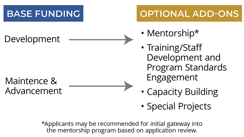 A Graphic showing that Base Funding Includes funding for Development and Maintenance & Advancement, while Optional Add Ons are Mentorship, Training/Staff Development, Capacity Building, and Special Projects