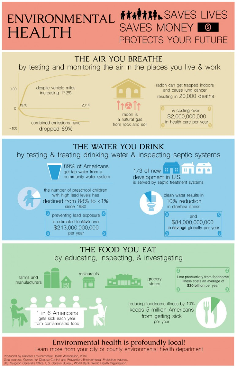 Definitions of environmental health national environmental environmental health saves lives saves money and protects your future infographic falaconquin