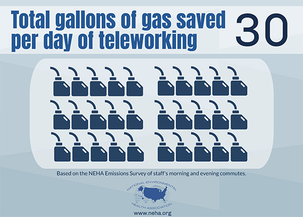 30 total gallons of gas saved per day of teleworking