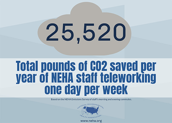 NEHA staff saved 25,520 total pounds of CO2 per year by teleworking one day per week