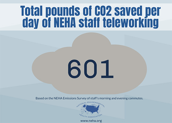 NEHA staff saved 601 pounds of CO2 per day by teleworking