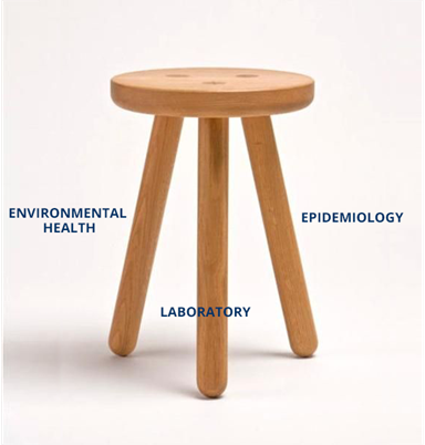 EPI-Ready: Foodborne Illness Outbreak Response Training Three Legged Stool