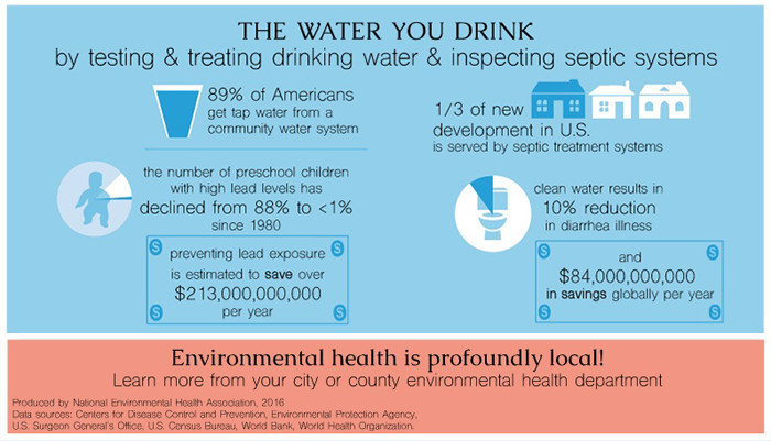 water quality national environmental health association neha