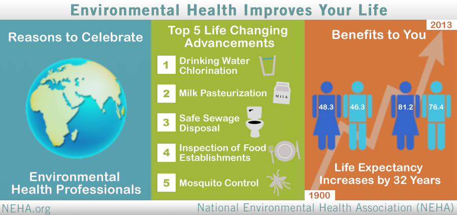 Environmental Health Improving Lives Infographic