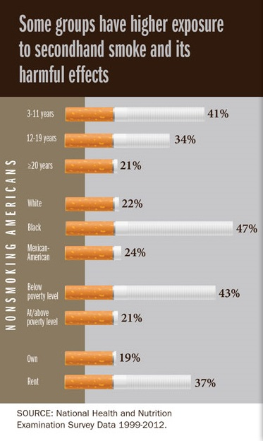 Infographic on group exposure to second hand smoke