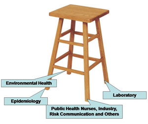 EPI-Ready: Foodborne Illness Outbreak Response Training Four Legged Stool