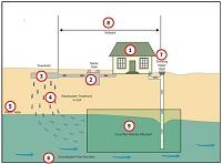 diagram of septic system for drinking water